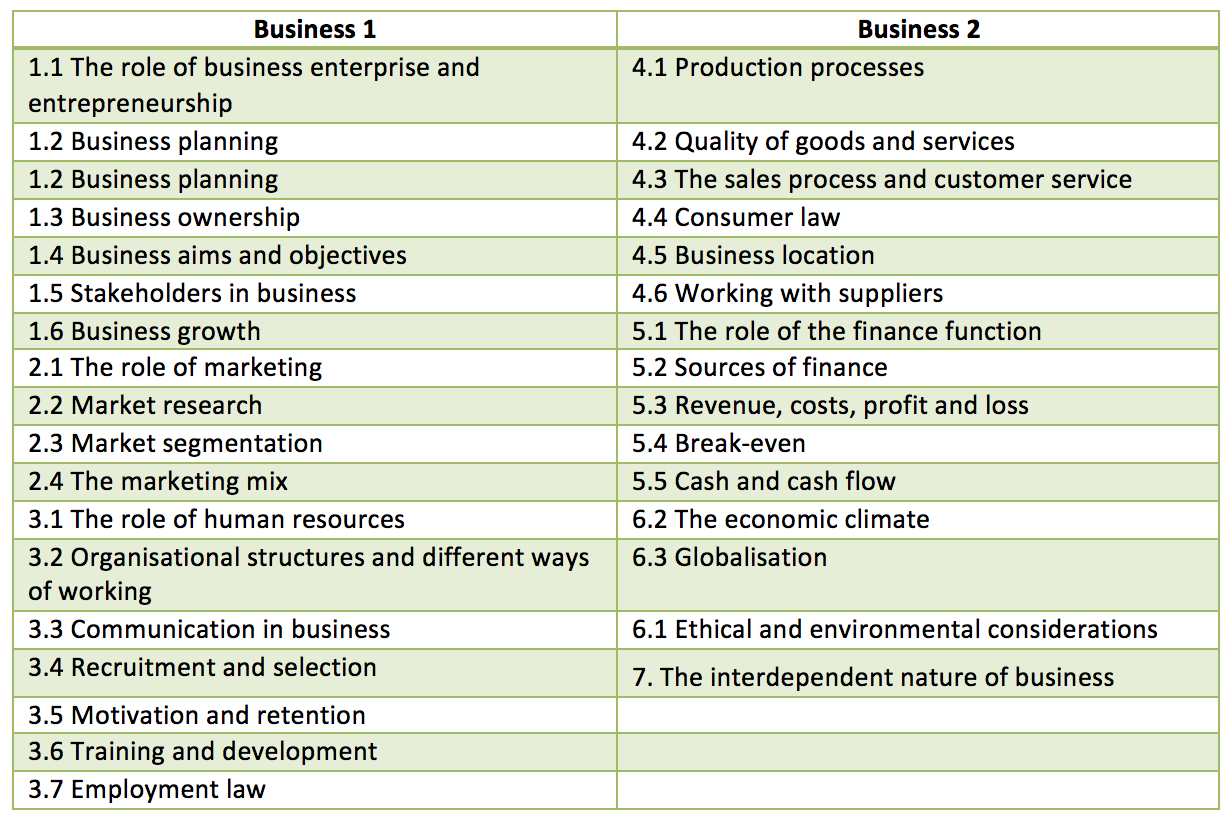 gcse business coursework Information about the edexcel gcse in business (2009) for students and teachers, including the specification, key documents and the latest news.